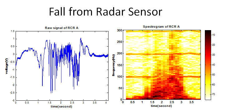 Fall from Radar Sensor