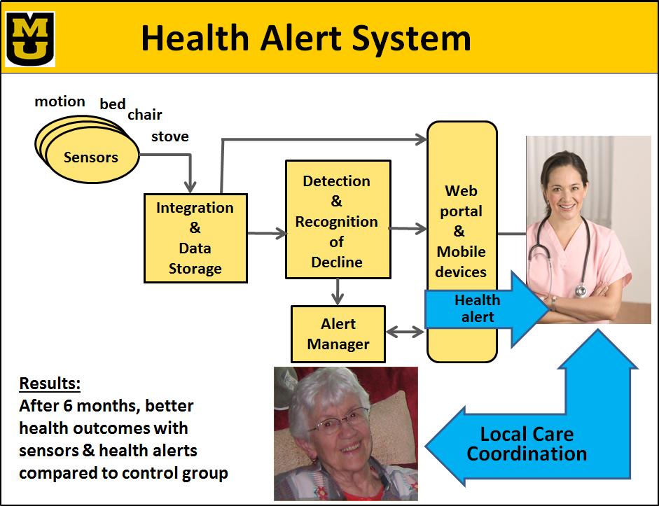 Health Alert System