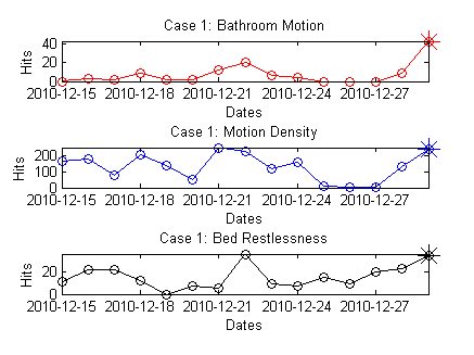 The bathroom motion tonight is a lot higher than many of the nights in past 2 weeks with an increasing trend in the past 3 nights. The motion density tonight is a lot higher than many of the nights in past 2 weeks.